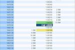 MotiveWave screenshot: MotiveWave Depth of Market (DOM) Window