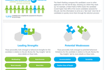 Outmatch screenshot: Talent assessment features include an at-a-glance, infographic-style report for illustrating a candidate's leading strengths and potential weaknesses
