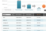 Kissmetrics screenshot: Supports marketing features funnel