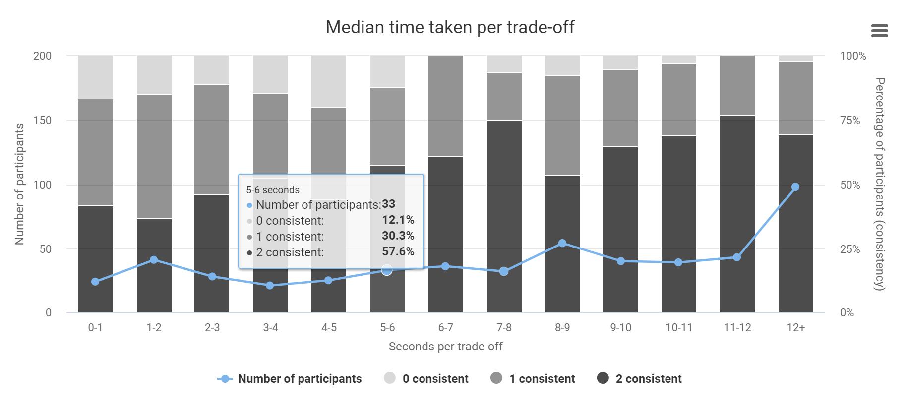 Monitor and analyze survey progress