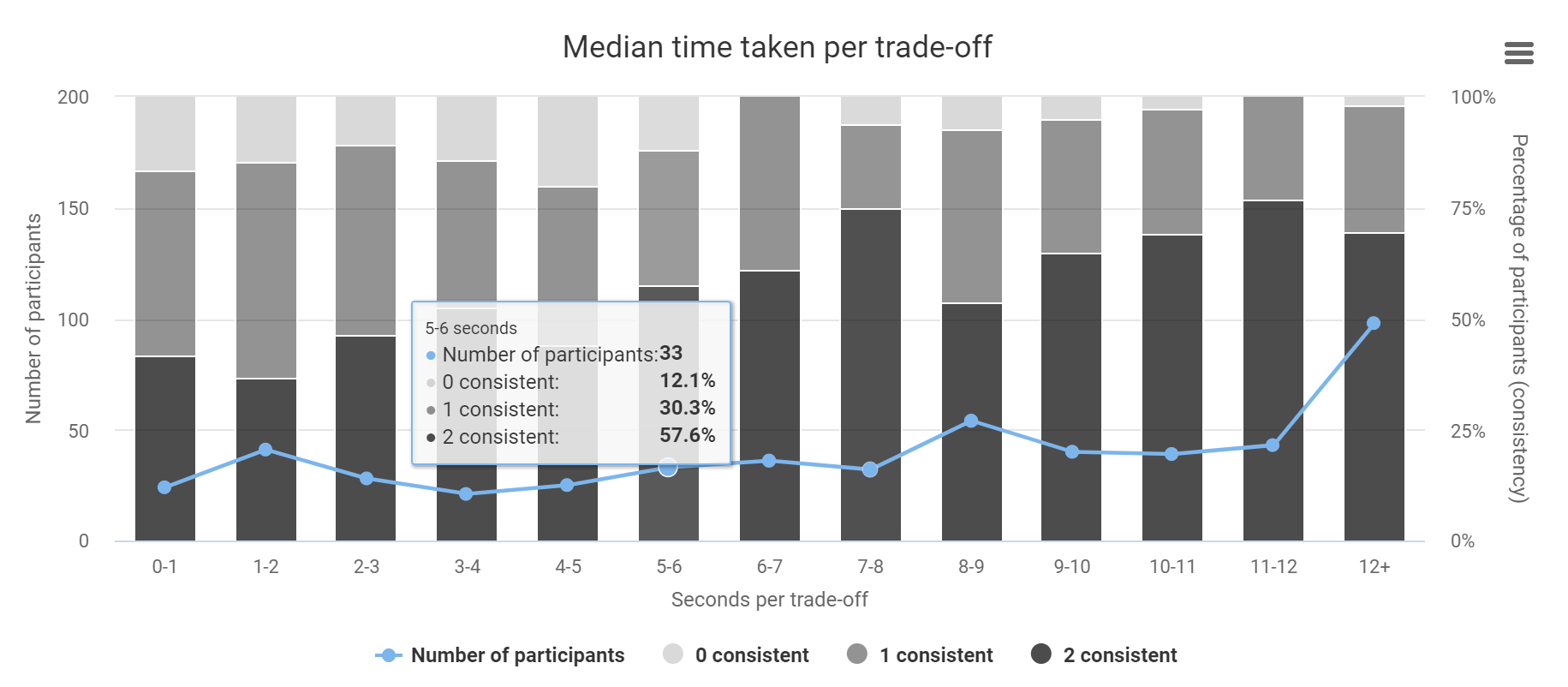 1000minds Software - Monitor and analyze survey progress