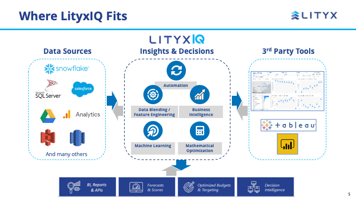 Lityx Software - Lityx fits seamlessly between your data sources and your business decisions
