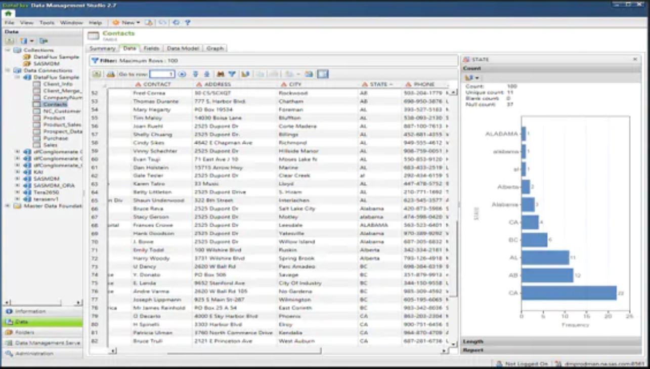 SAS Data Management contacts management