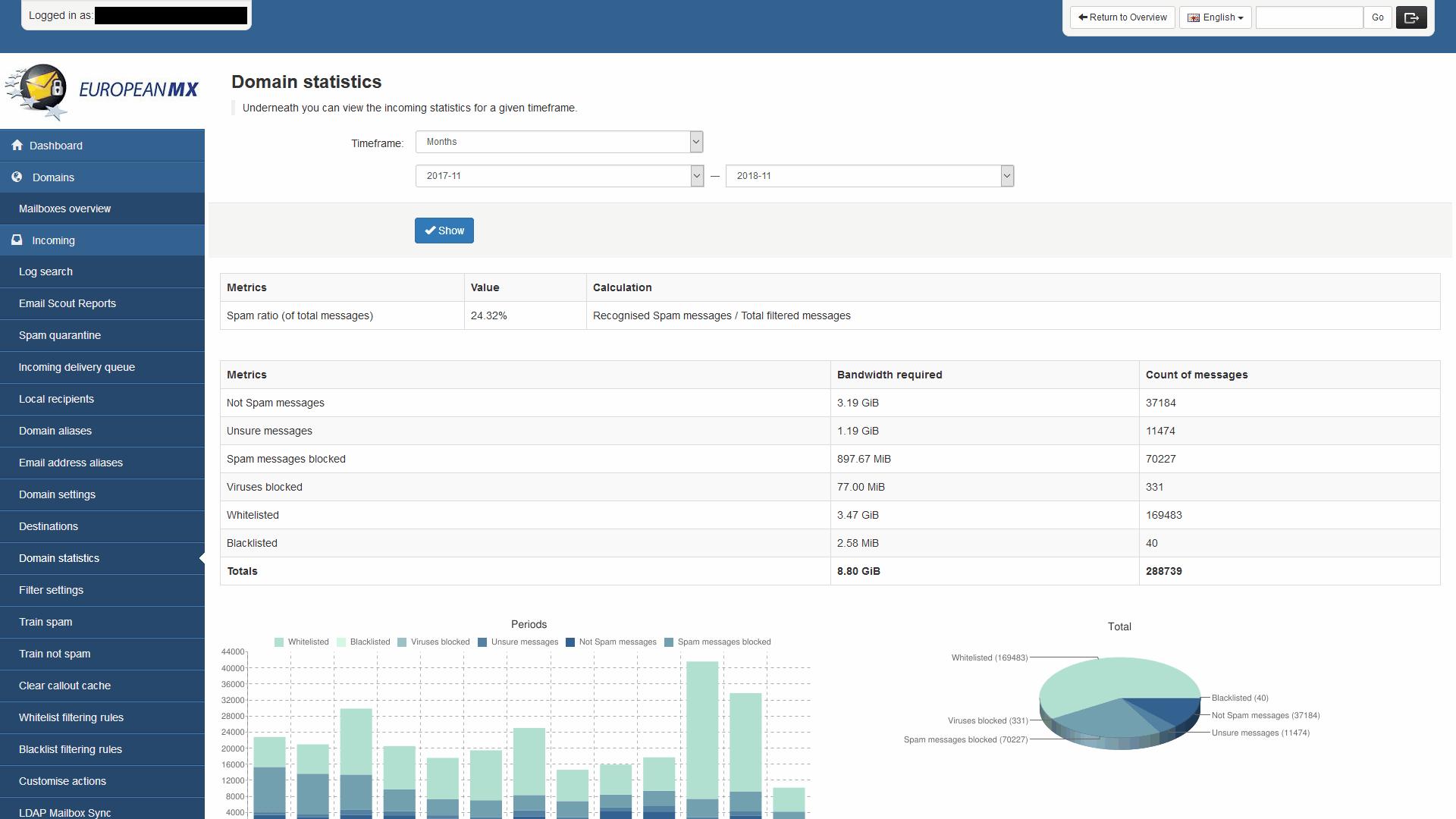 EuropeanMX Software - Statistics