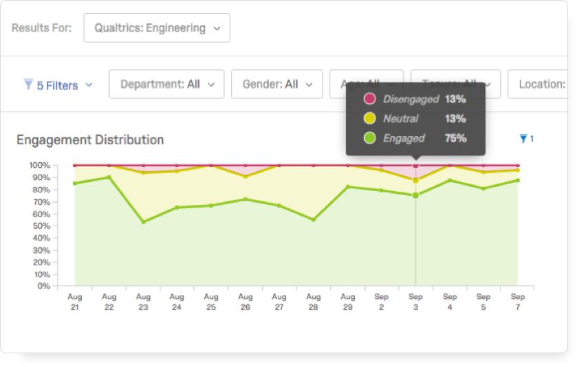 Qualtrics EmployeeXM screenshot: Qualtrics EmployeeXM engagement drivers