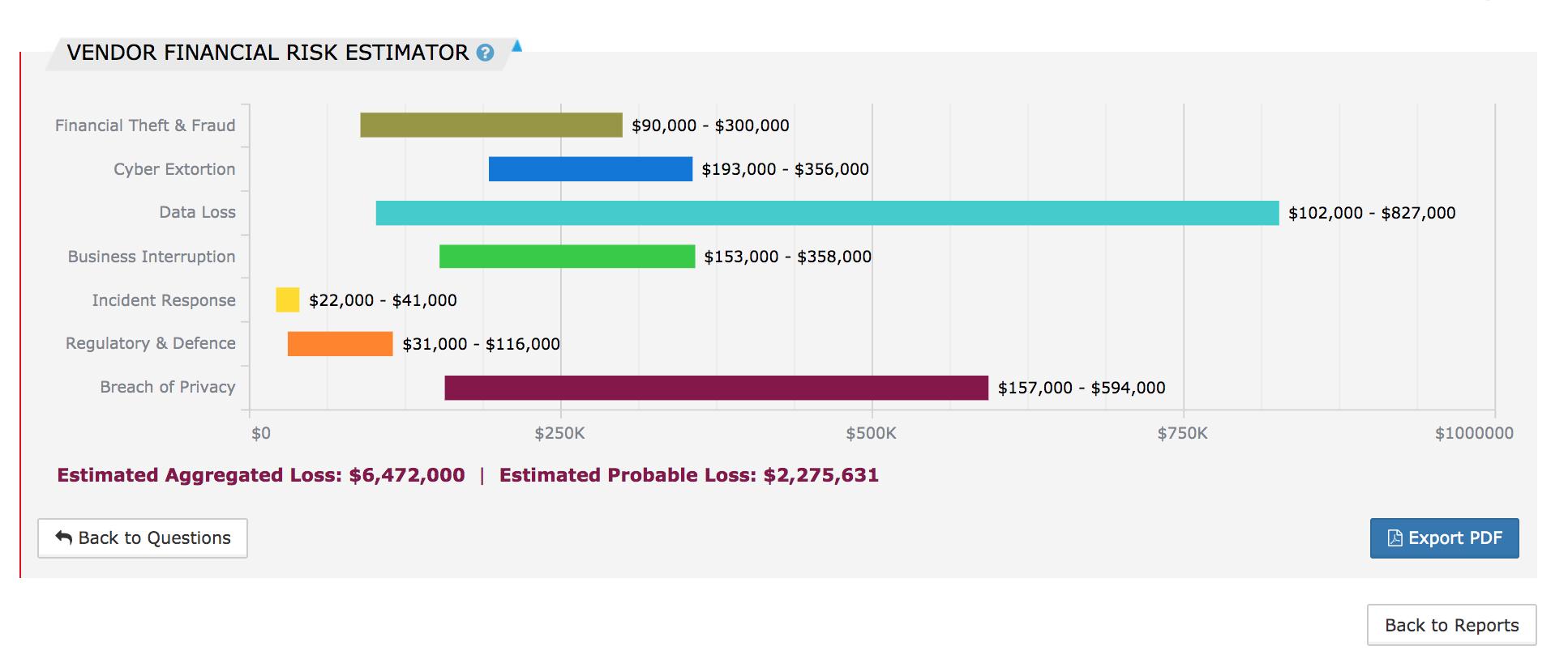 Cyberwrite financial loss estimation