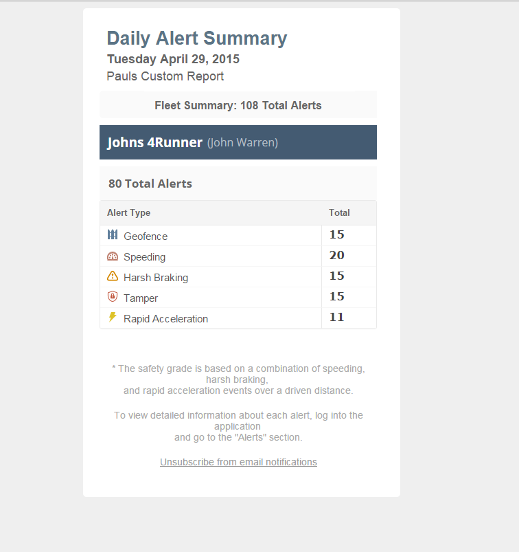 Get instant alerts on key activity and receive an hourly summary