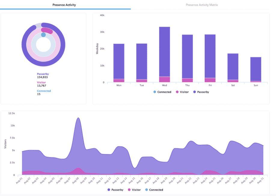 MyWifi Networks analytics