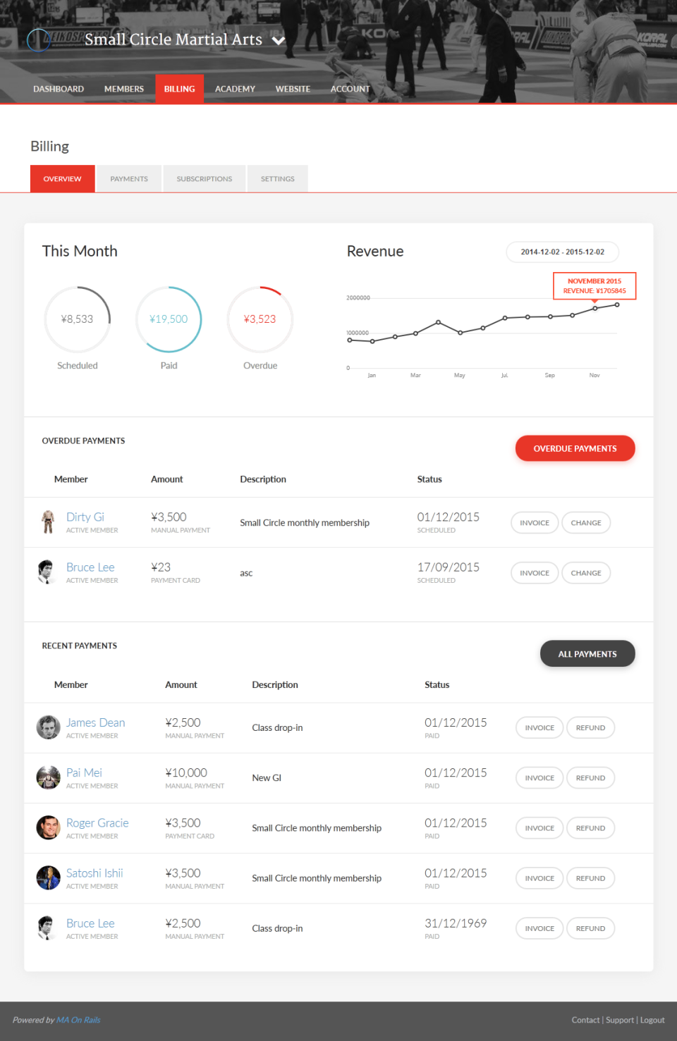 See the entire picture of the gym's finances, with visualization of scheduled revenue, monthly income, overdue payment notifications and more