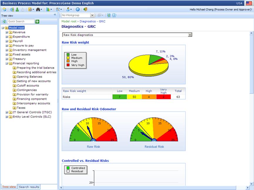Process Analysis Diagnostics