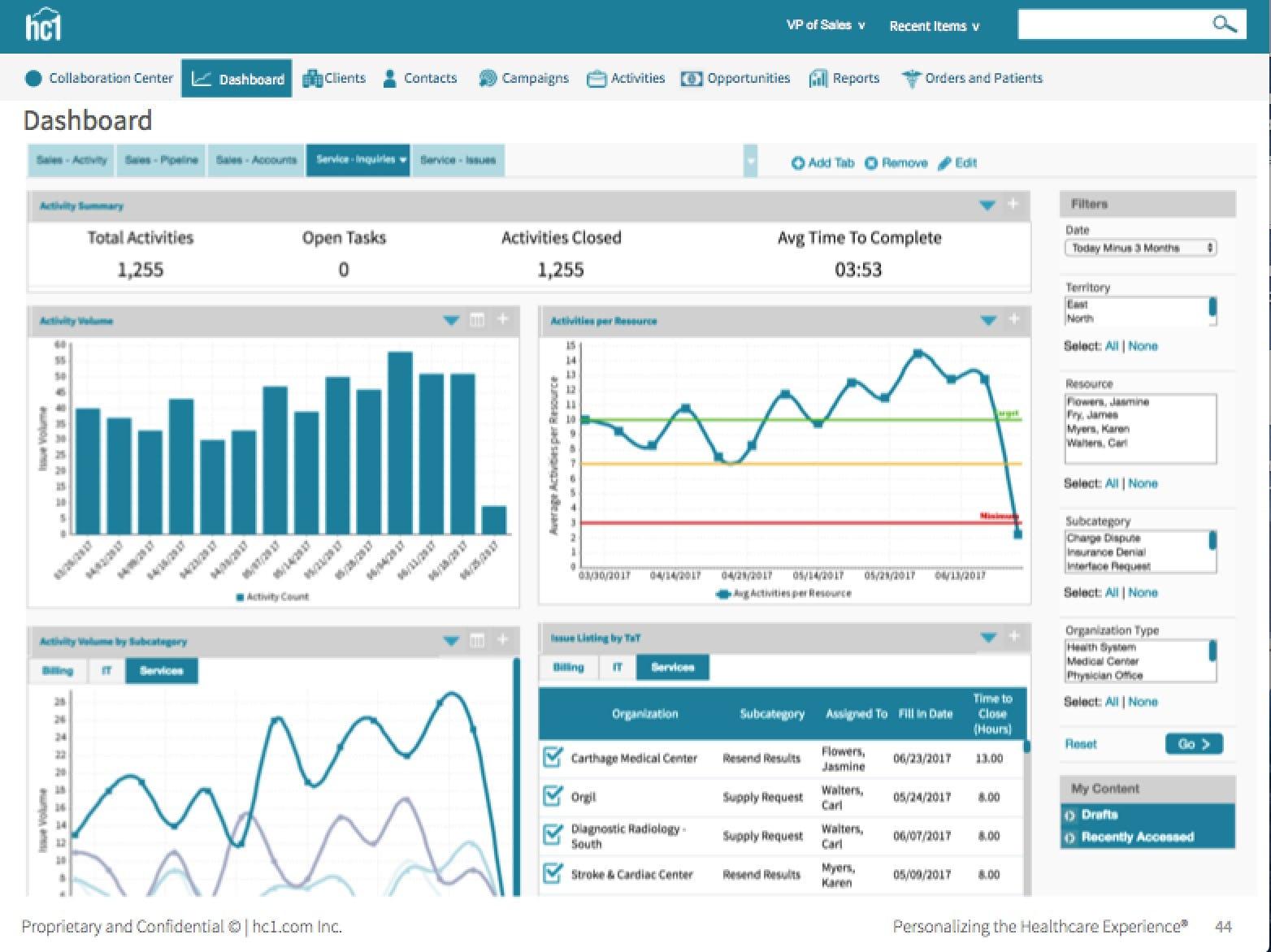 hc1 High-Value Care Platform Software - Service activity volume %>