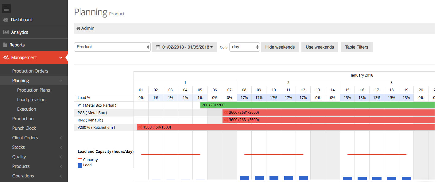 Planning tools give managers the ability to schedule tasks and employees