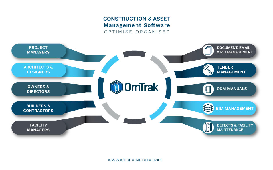 OmTrak Software - Collaborate the team