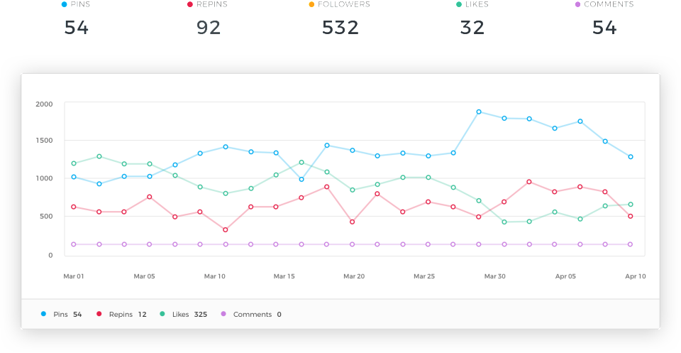 Analytics reports give users insight into engagement with content