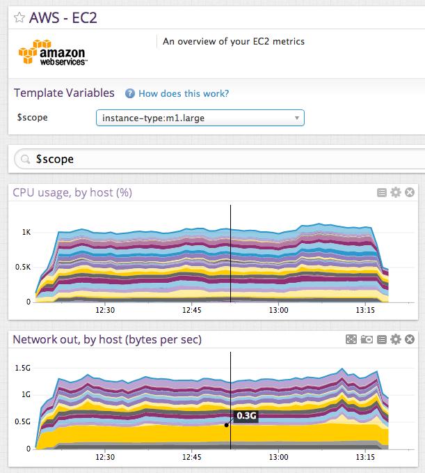 Monitor Amazon EC2 performance