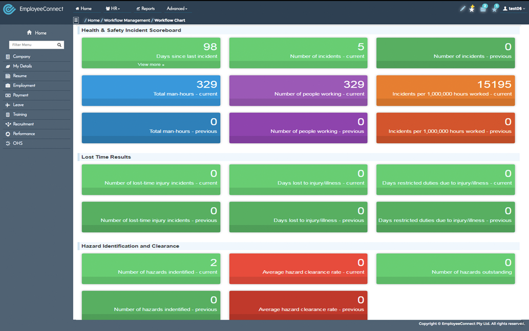 EmployeeConnect health & safety incidents scoreboard