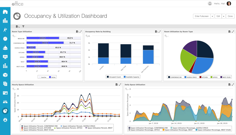 iOFFICE Software - iOFFICE Occupancy and Utilization Dashboard
