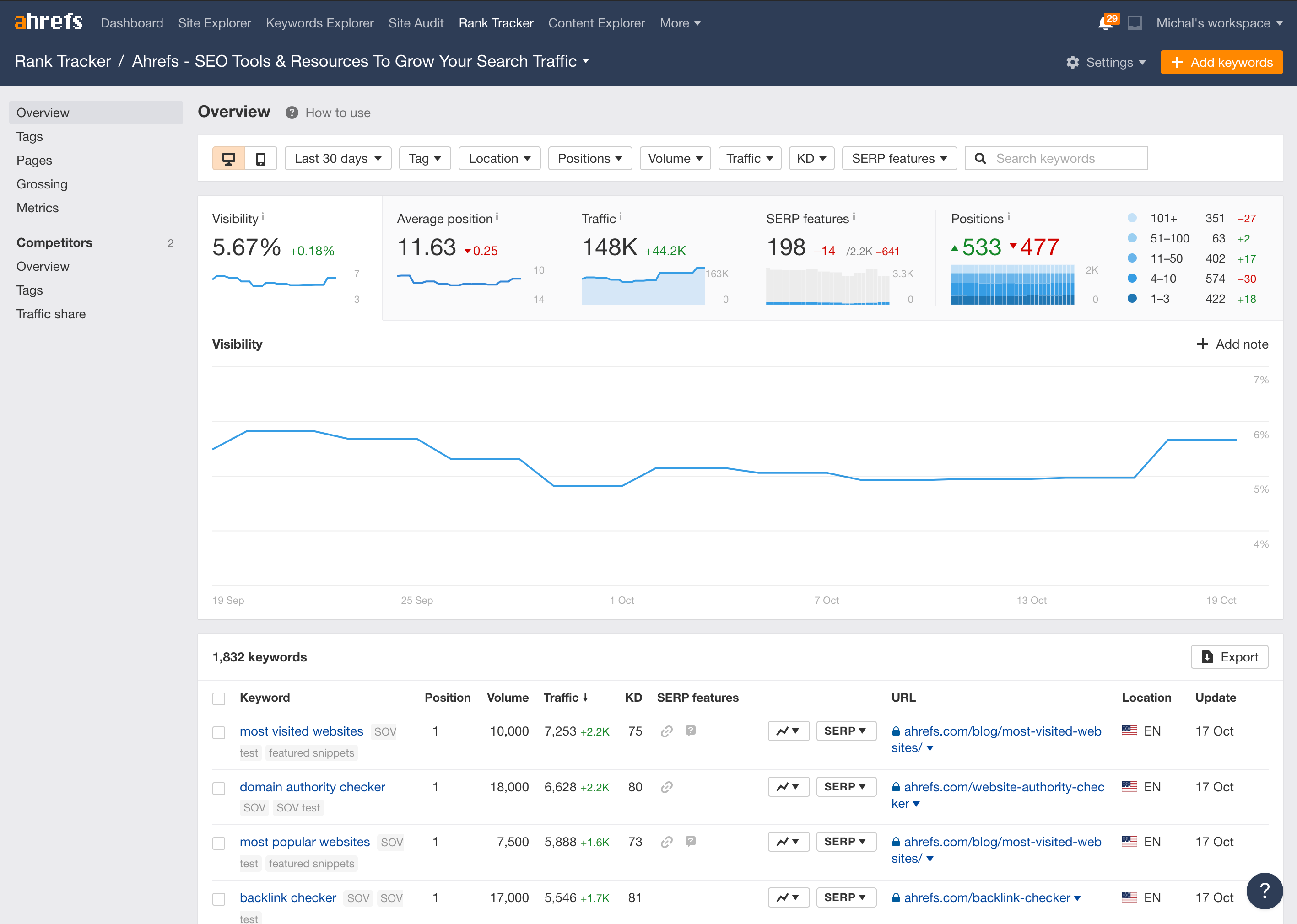 Track your and your competitors' search rankings