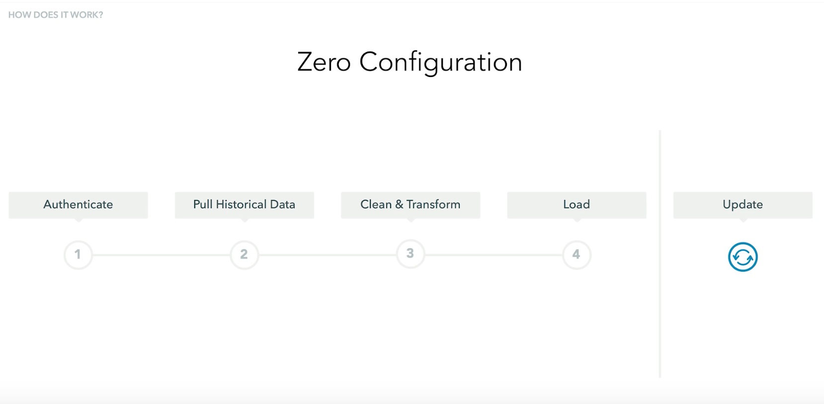Fivetran is a zero configuration data pipeline, enabling users to get up and running in 5 minutes