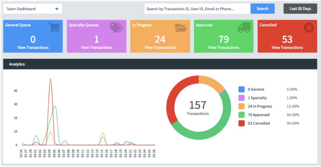 Fraud.net - team dashboard