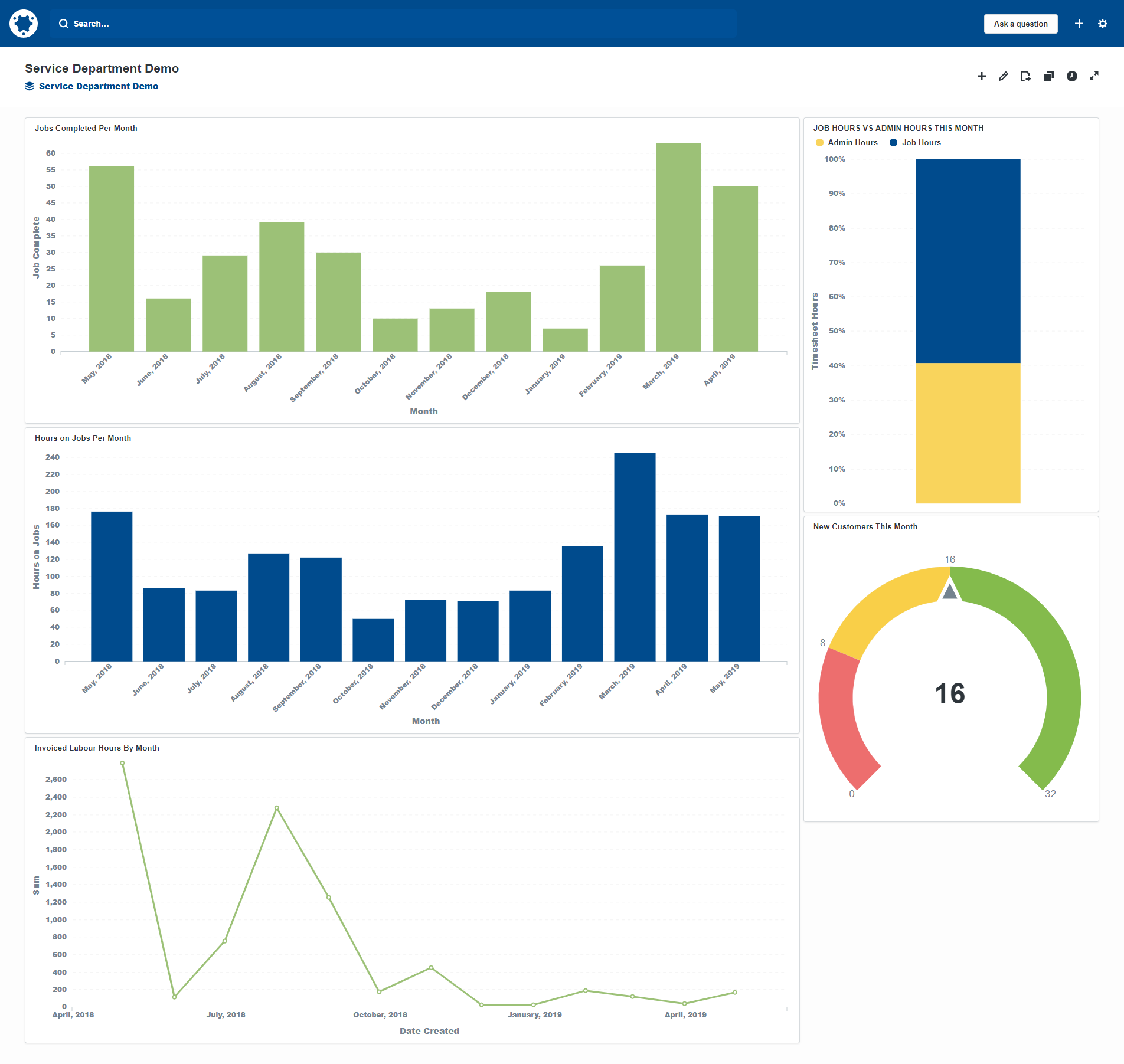simPRO view success on service dashboard