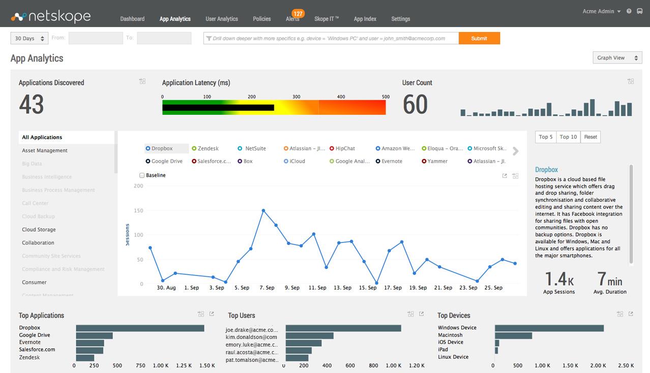 Netskope - App analytics