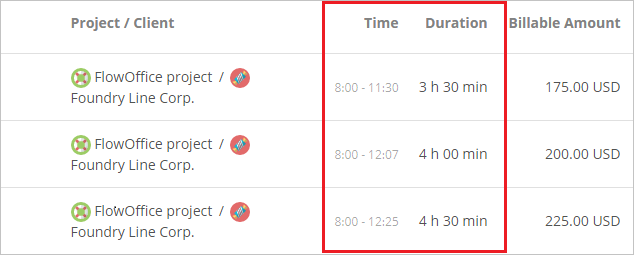 Detailed report time duration