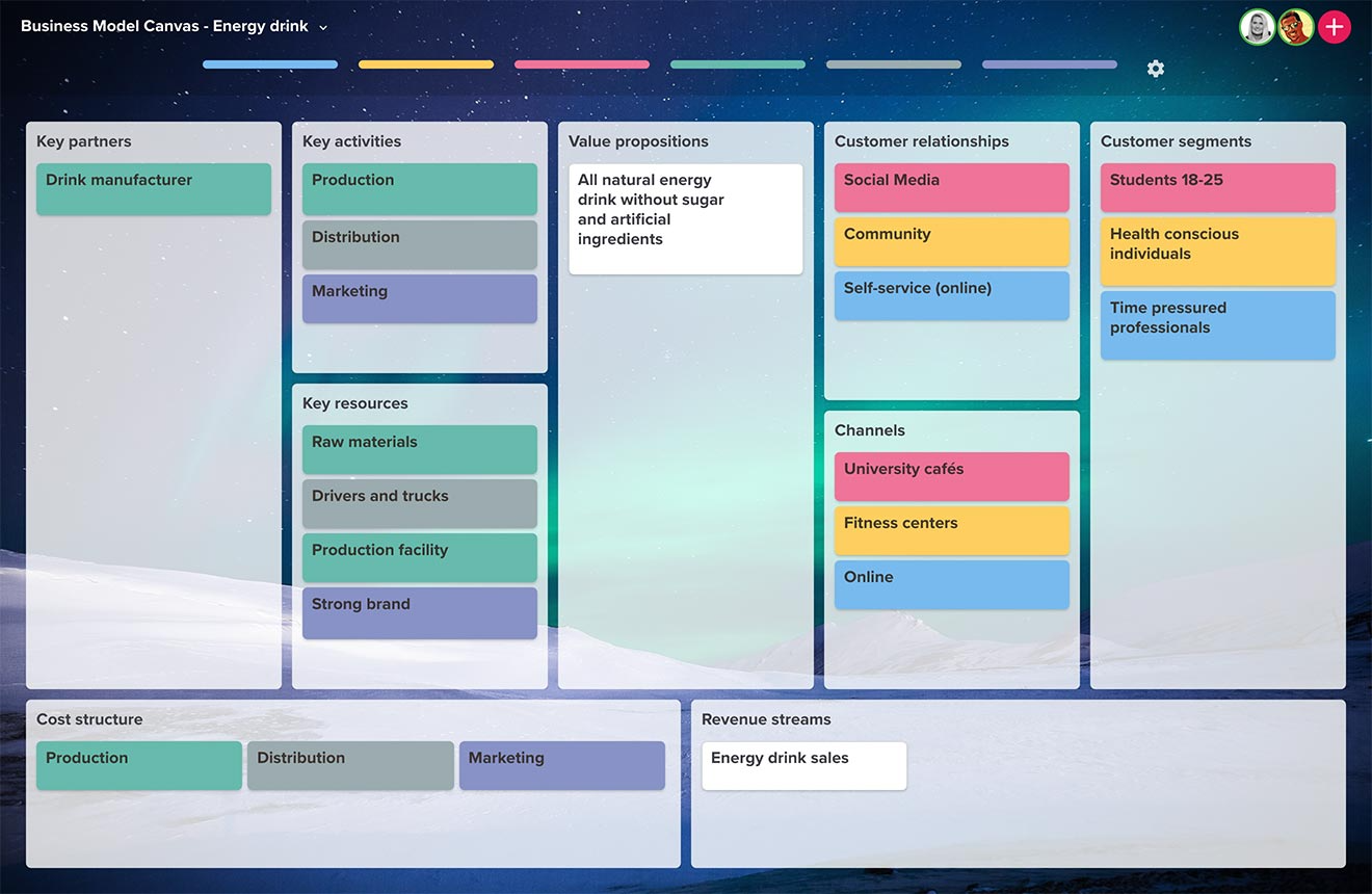 Visualize your entire business model on one page