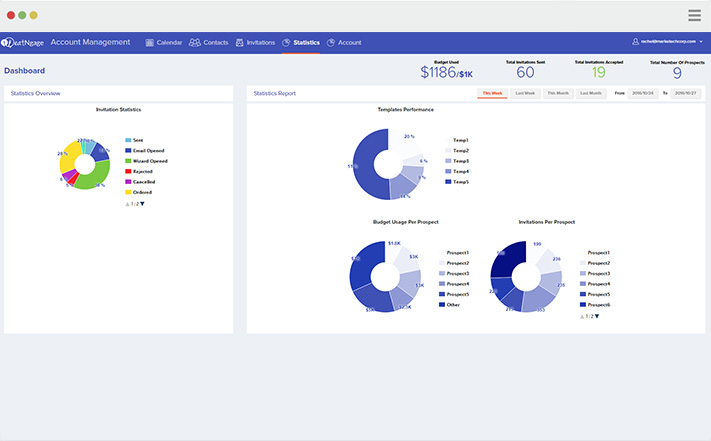 eatNgage analytics dashboard