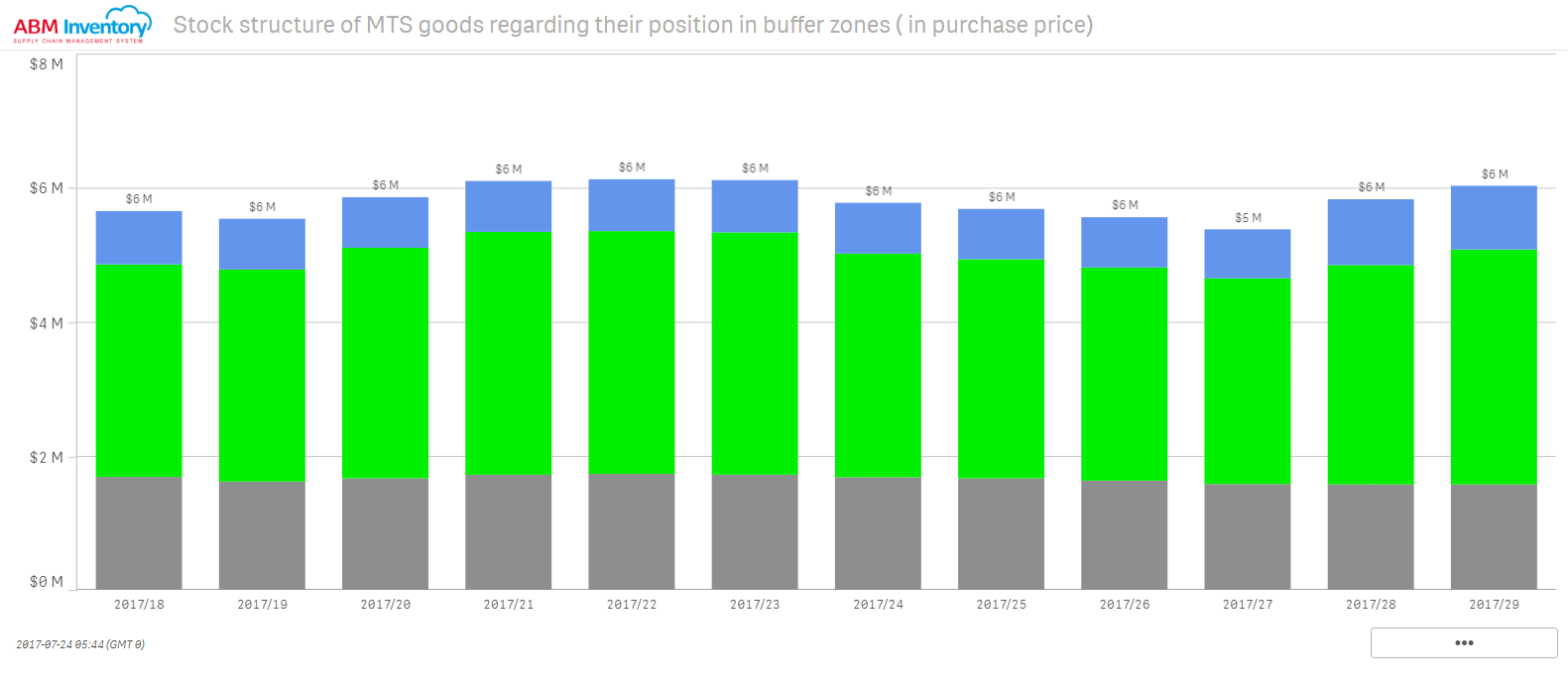View stock structure of MTS goods regarding their position in the buffer zone