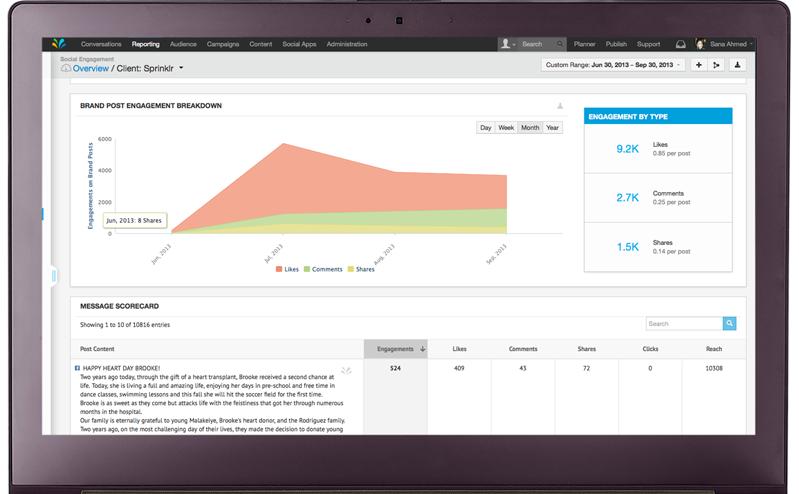 Sprinklr Software - Sprinklr post engagement