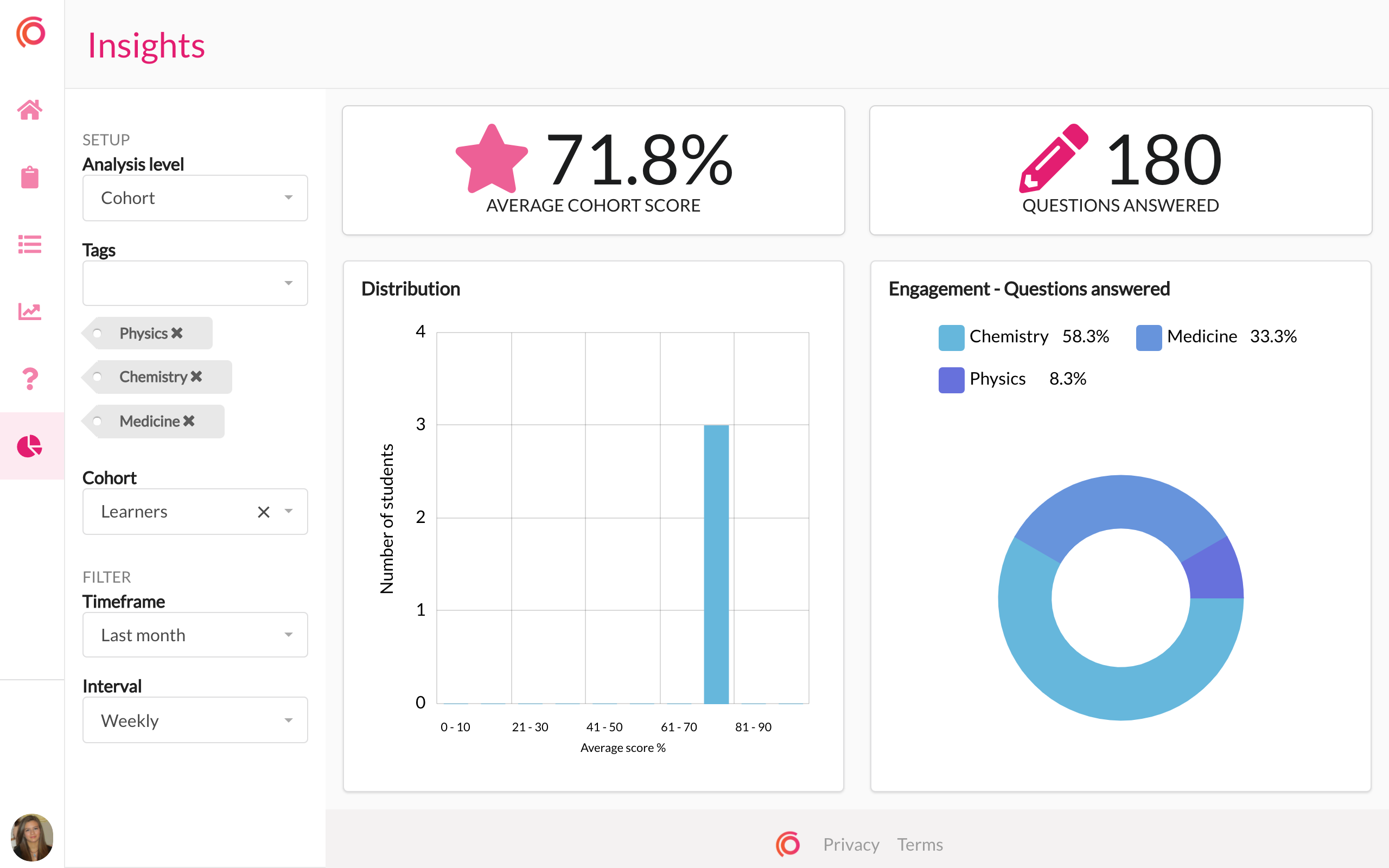 Our insights dashboard where admins can view cohort and individual progress.