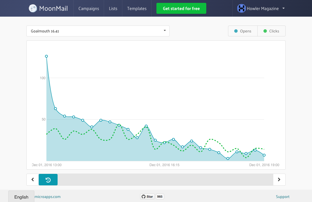 Dashboard with information about campaigns