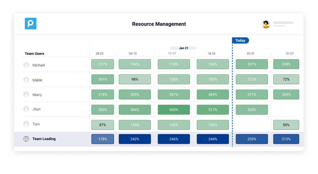Proggio Software - Resource Management feature.  Plan your resource leveling on a clear visual.