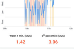 Obkio screenshot: Users can generate period based graphs to track quality issues