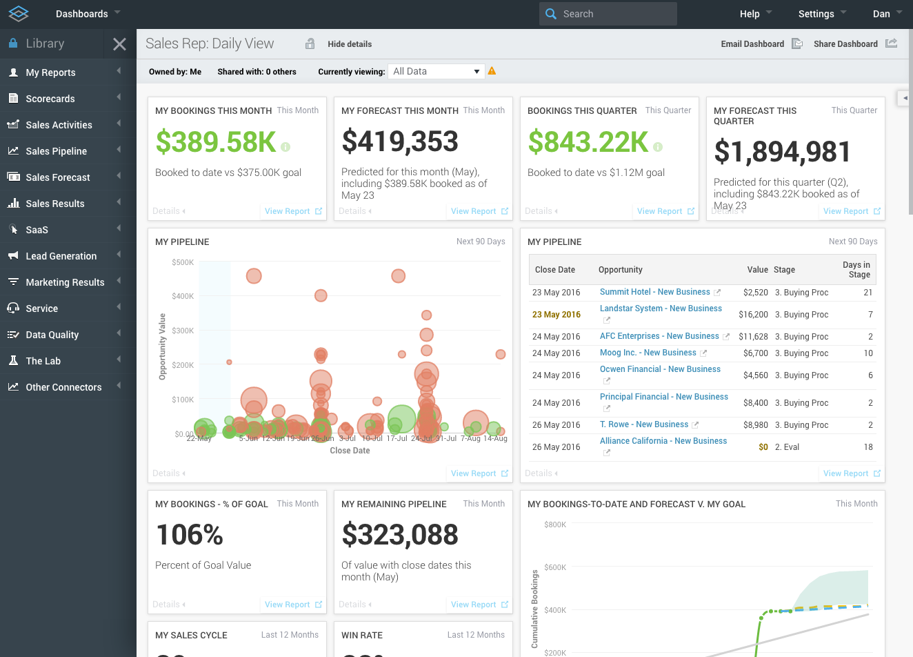 Dashboards Keep Your Most Important Metrics Top Of Mind