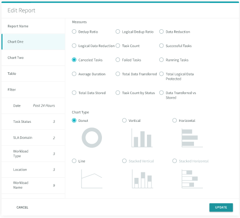 A range of charts and reports are built into Rubrik