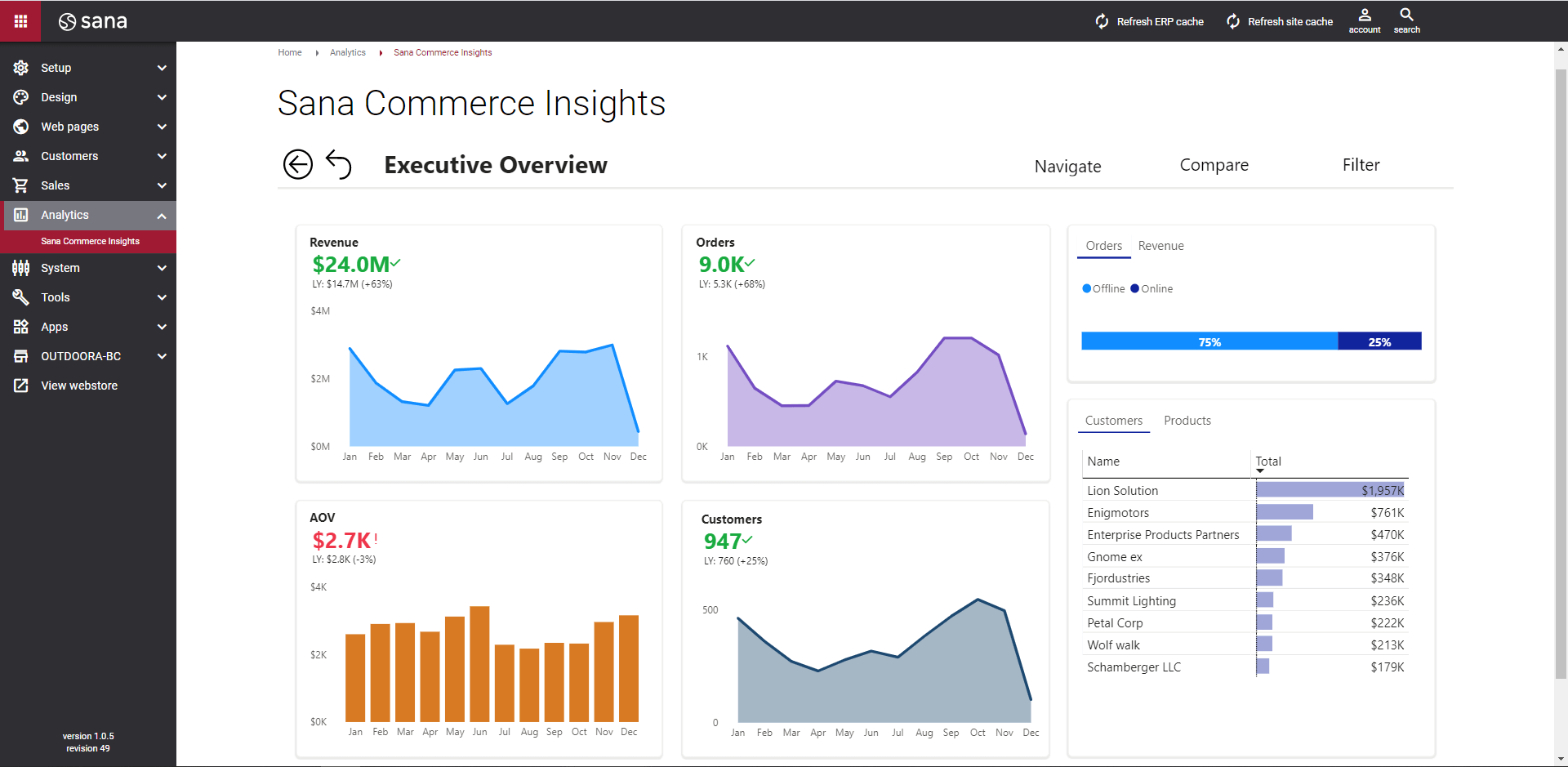 Commercial data insights available