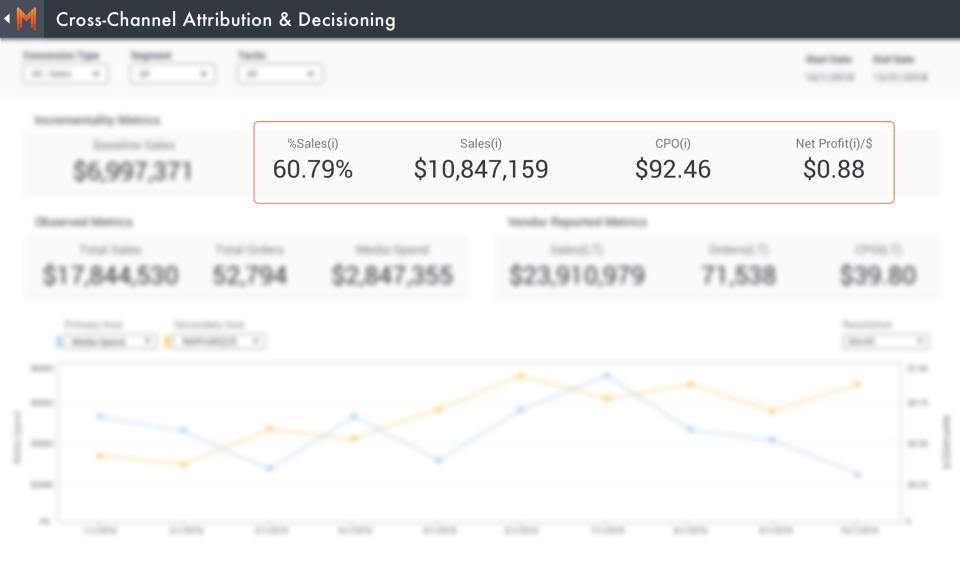 Measured Software - Measured cross-channel attribution screenshot