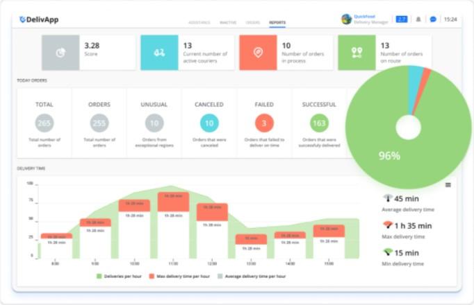 DelivApp dashboard