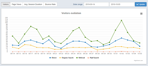 SeoPoz website visitor analytics