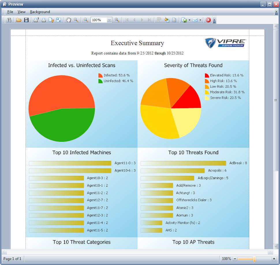 VIPRE Antivirus Business Software - Executive summary report