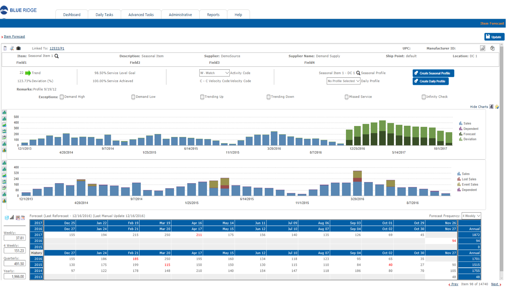 Blue Ridge Platform Software - Item Forecast