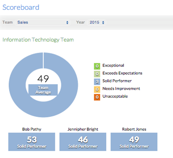 Sprigg Software - Performance Scoreboard