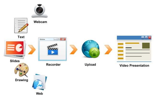 PresentationTube Software - 5