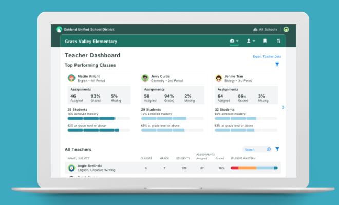 School/District Wide Dashboard