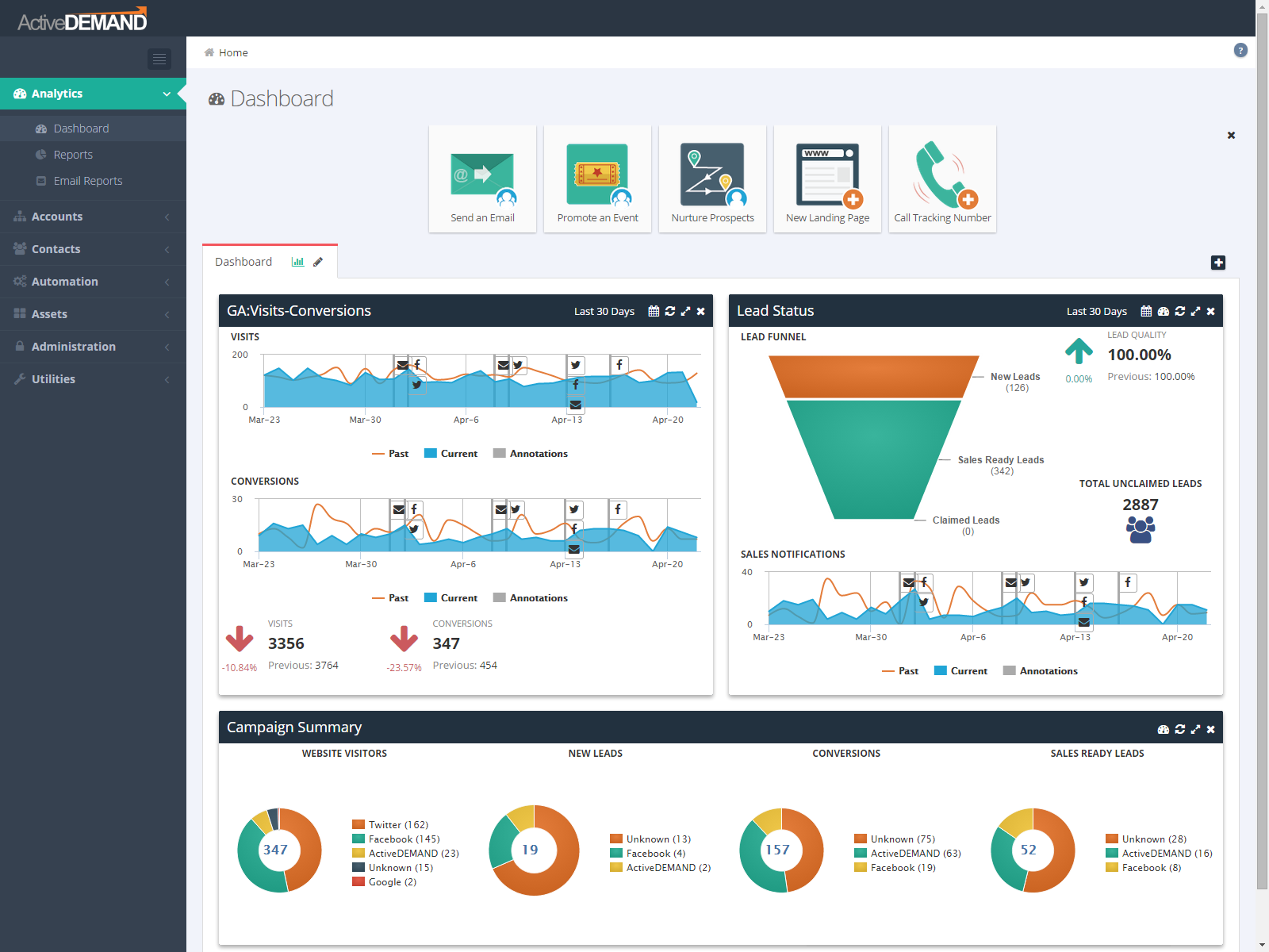 ActiveDEMAND Software - ActiveDEMAND dashboard