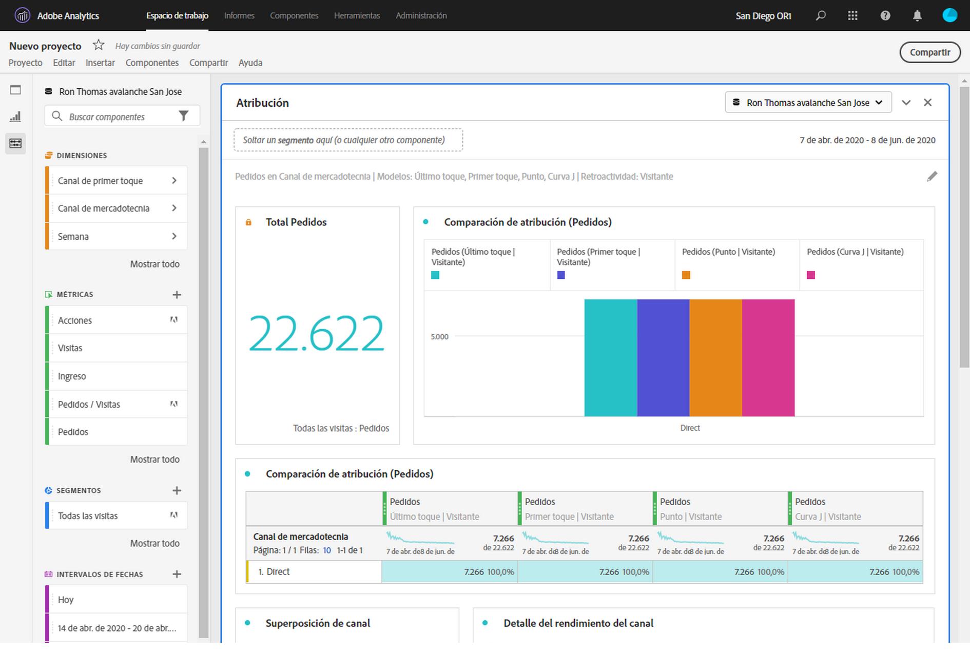 Adobe Analytics marketing attribution dashboard