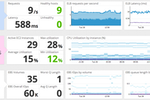 Capture d'écran pour Datadog : Out-of-the-box and easily customizable monitoring dashboards