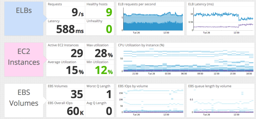 Out-of-the-box and easily customizable monitoring dashboards